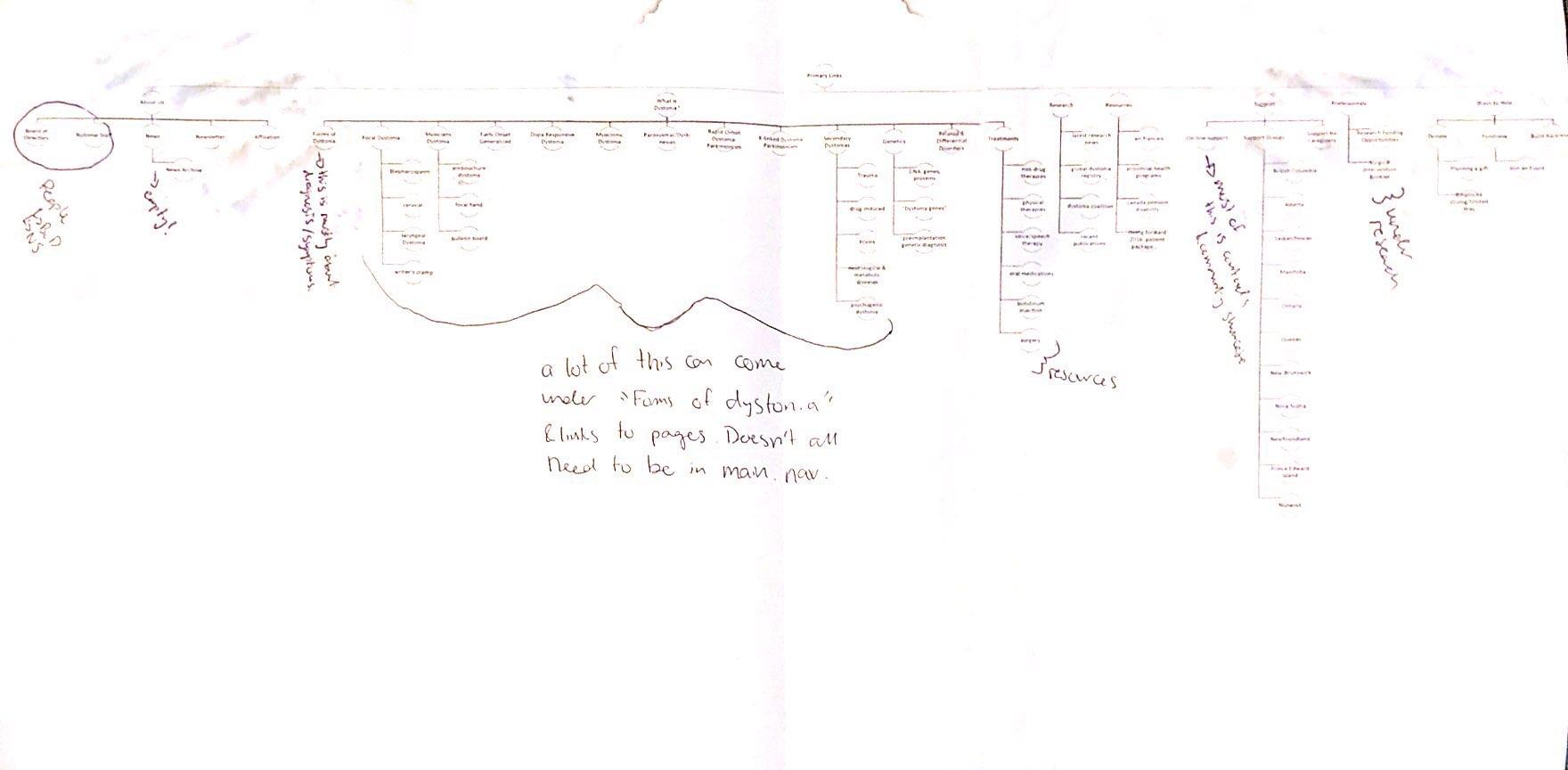 Screenshot of Original Navigation Menu Annotations