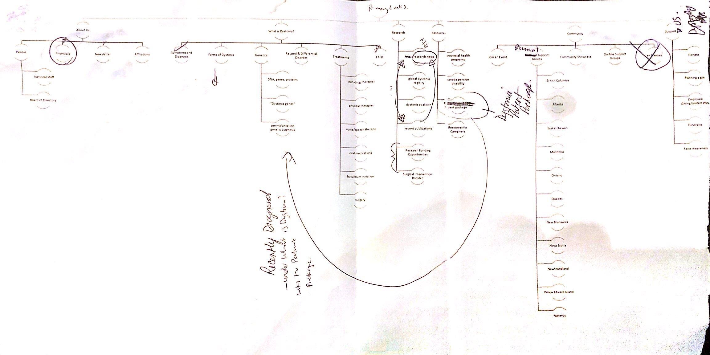 Screenshot of First Draft Menu Navigation Annotations