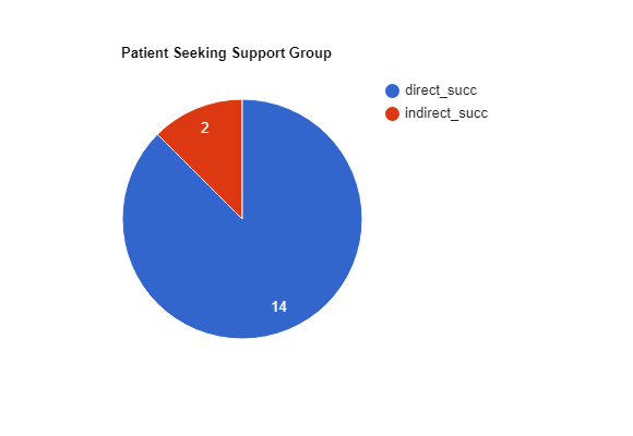 Pie Chart for Patient Seeking Support Group Task. 14/16 had direct success.