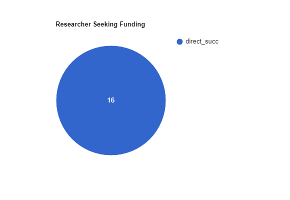Pie Chart for Researcher Seeking Funding Task. 16/16 had direct success