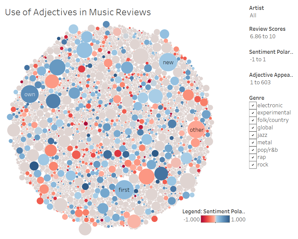 adjectives in music reviews