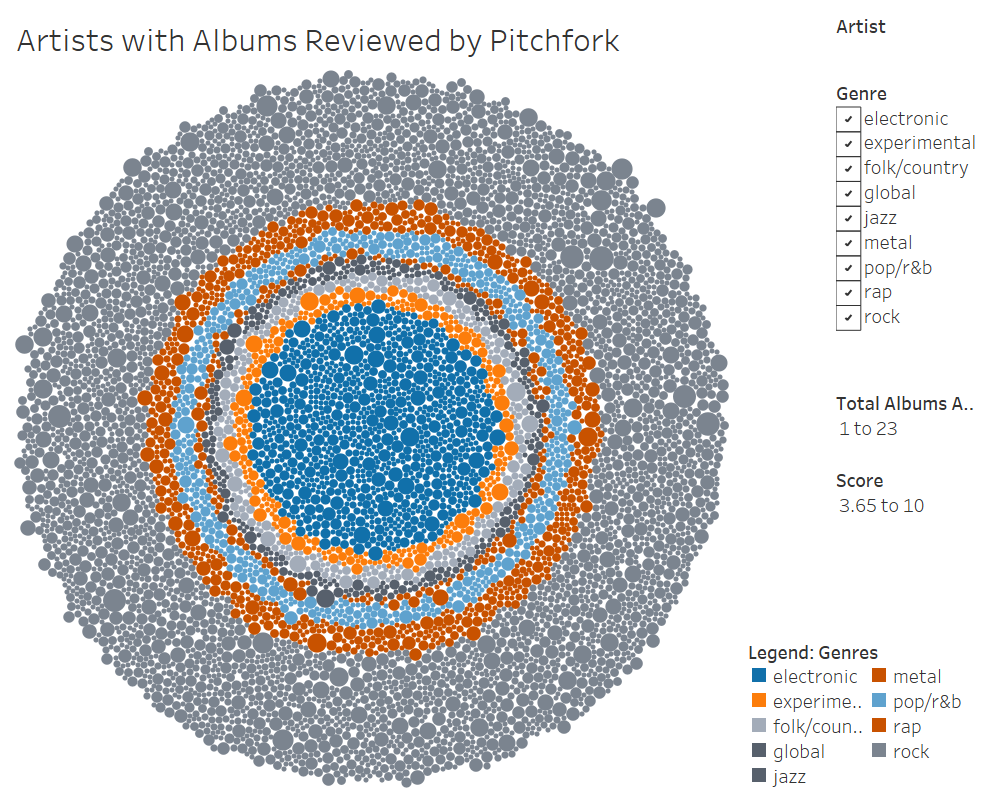 Artists with Albums reviewed by pitchfork